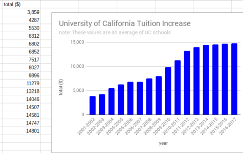 The Frenzy Financial Fight To Keep or Raise UC Tuition