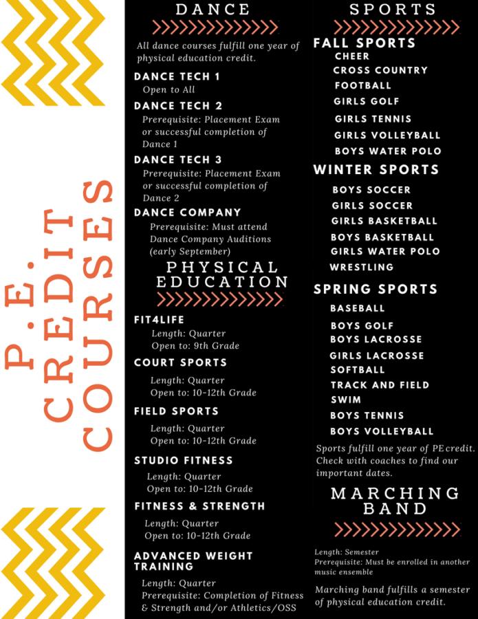 PE Credit Courses 2018-2019