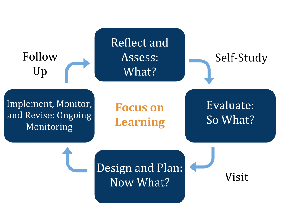The WASC process is a six-year cycle during which students and staff members evaluate their school development and set goals.