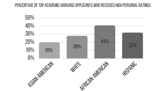 The plaintiff argues that the percentage of high achieving Asian-American students receiving a high personality score is extremely low compared to those of other races, according to NPR.