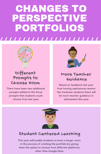 Based on past student feedback, there have been many changes made to the portfolio to accommodate everyone.
