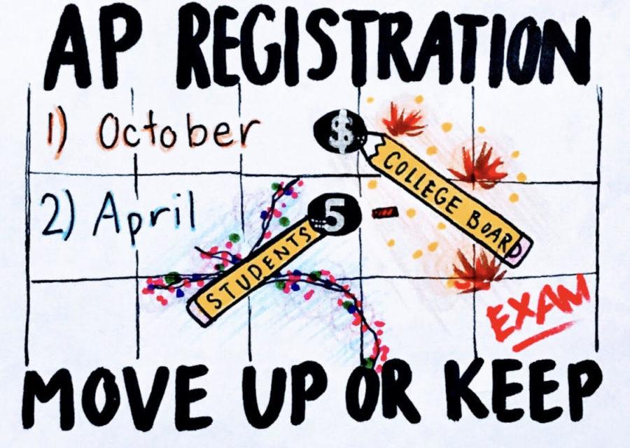 Should+College+Board+Change+the+AP+Registration+Date%3F