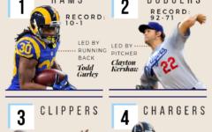 Ranking Los Angeles' Best Teams this Year