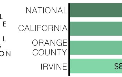Irvine Boasts Greatest Tax Surplus in America