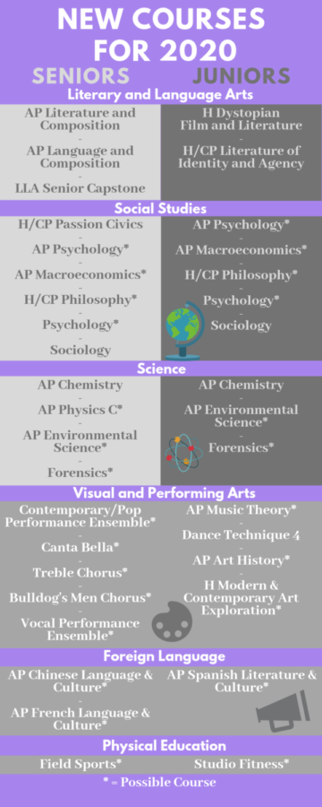 New+2019-2020+Courses+Land+in+the+Master+Schedule