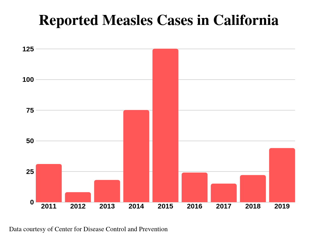 While the 2014 outbreak of measles reached a total of 667 cases, halfway through 2019 cases have already broken 700, and the number continues to climb.