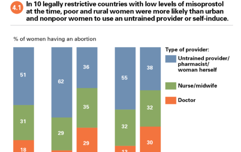 Abortion Laws Miss the Mark in Combating Controversy
