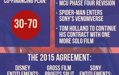 Spider-Man: Uncertain Future Ahead