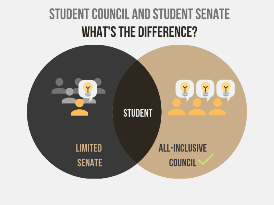 Shifting+from+Senate+to+Council