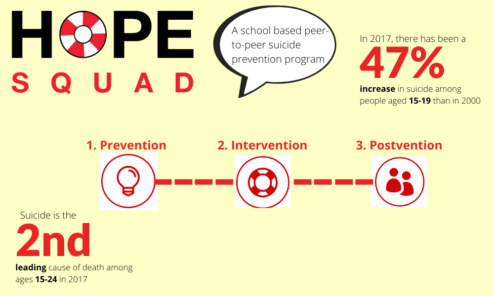 With suicide being the second leading cause of death, Hope Squad focuses on targetting this prevalent issue through three important steps: prevention, intervention and postvention.