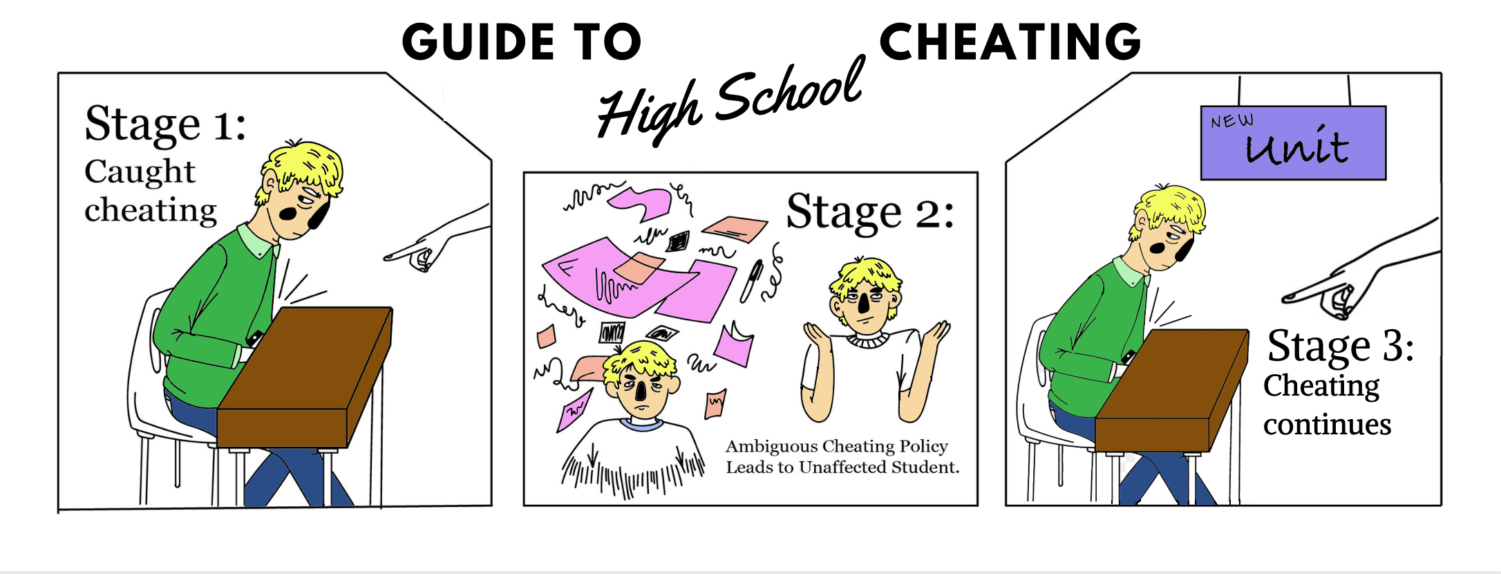 Academic dishonesty often occurs in a cyclic pattern when there is no firm cheating policy in place. With 57% of teachers at IUSD agreeing that cheating is a problem at their schools, a stronger stance from the district is necessary.