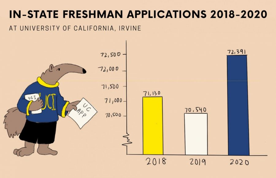 UCI+has+received+the+most+in-state+freshman+applications+for+two+years+now.+In+2018%2C+it+missed+it+by+only+about+300+applicants+to+UCLA.+%0A