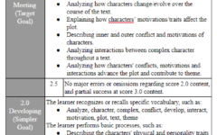 The new grading scale is out of four points that correspond with the learner's performance and level of mastery of the learning targets on the assignment.