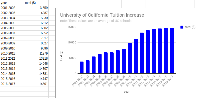 Although the University of California schools are public, tuition has steadily increased and may continue at an upward trend if this proposal is to be passed.