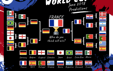 World Cup Predictions 2018