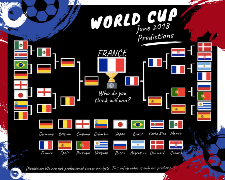 World+Cup+Predictions+2018