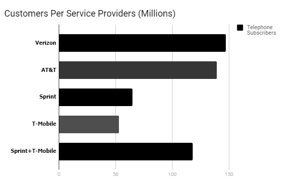 T-Mobile and Sprint are catching up to Verizon and AT&T in subscribers after their April 29 merge.