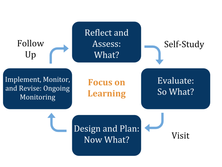 The+WASC+process+is+a+six-year+cycle+during+which+students+and+staff+members+evaluate+their+school+development+and+set+goals.