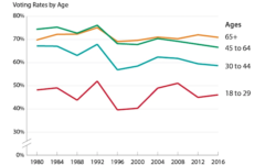 Americans between ages 18 and 29 have consistently had the lowest voting turnout rates.
