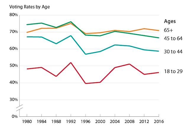 Americans+between+ages+18+and+29+have+consistently+had+the+lowest+voting+turnout+rates.