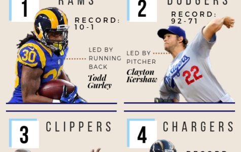 Ranking Los Angeles' Best Teams this Year