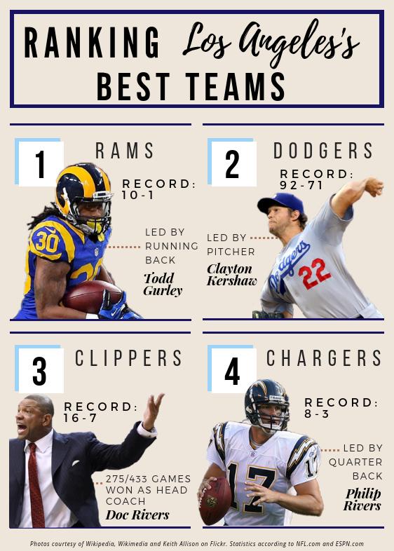 Top 11 Teams in LA (Print)