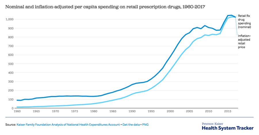 After rapidly growing over the past few years, the amount of spending on prescription drugs has slightly slowed in 2017, and although the trend should remain consistent for future years, overall, spending on retail prescription drugs has exponentially increased since 1960.