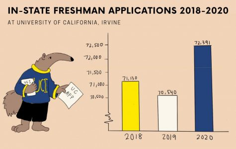 UCI Receives Over 70,000 In-State Applications