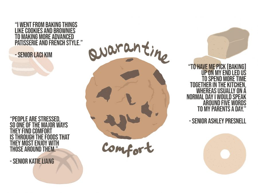 Quarantine+Brings+New+Meaning+to+Comfort+Foods