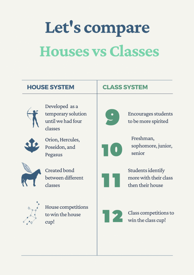 Although+the+four+houses+may+not+exist+anymore%2C+ASB+has+already+started+hosting+competitions+between+classes+on+the+ASB+Instagram+page+%40portola.asb.+Classes+can+earn+points+if+they+win%2C+which+will+go+toward+winning+the+house+cup+at+the+end+of+the+year.