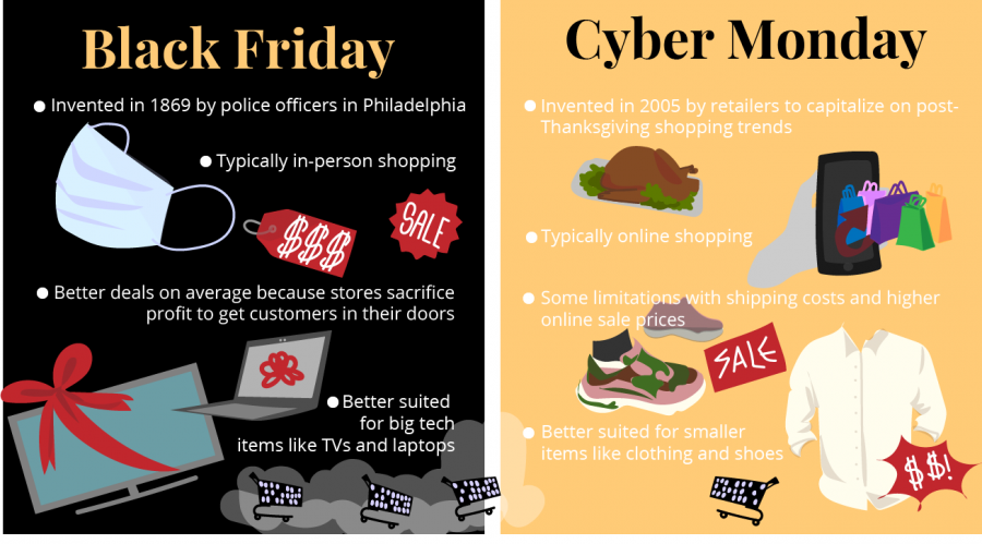 With Black Friday deals already rolling in, its counterpart Cyber Monday is just around the corner as well. While both days share a similar purpose, it's important to know the differences to get the most out of the annual events.