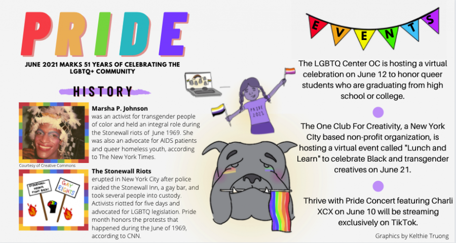 Celebrating 51 Years of Pride Month